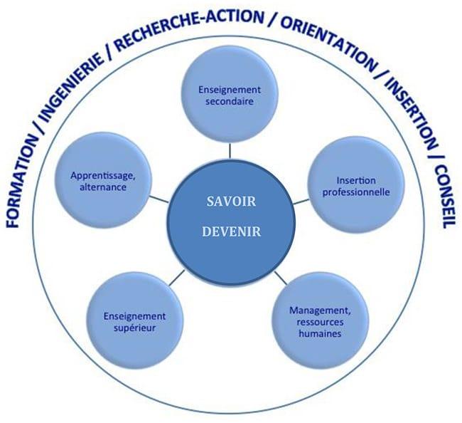 Les activités de l'association Trouver Créer